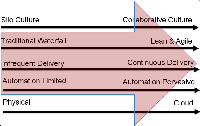 DevOps Shift