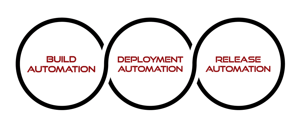 integrated devops platform for build, deploy, and release automation