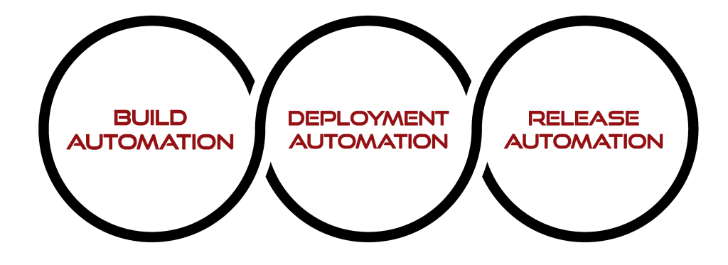 Automation features are included in DevOps tools like FlexDeploy.