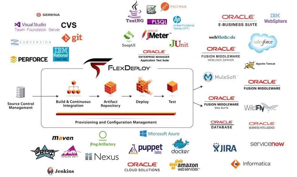 DevOps tools include plugins and integrations to improve software delivery.