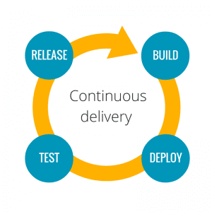 Continuous delivery cycle: build, deploy, test, and release