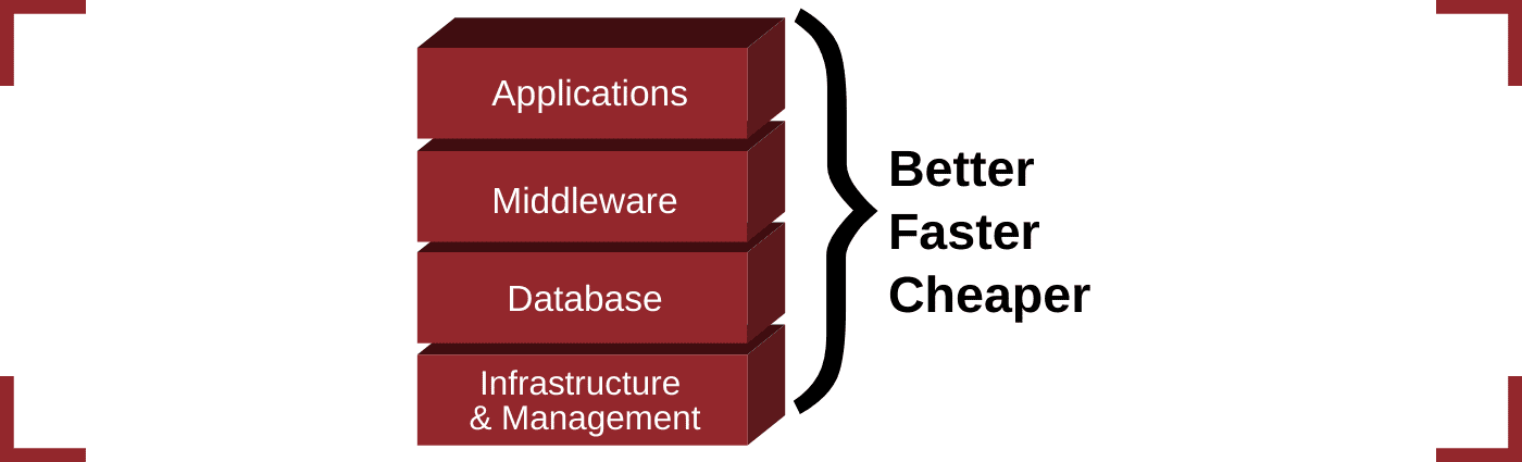 Managing your applications better faster cheaper