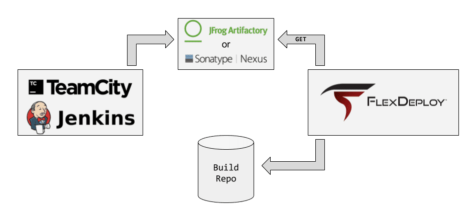 Artifactory and Nexus Plugins Released for FlexDeploy - Flexagon
