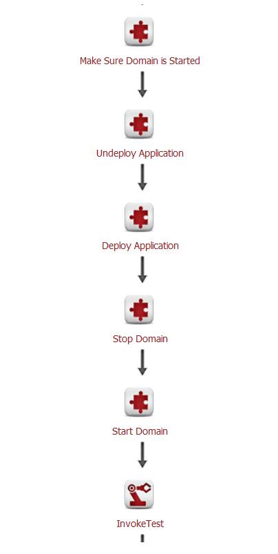 Automate Deployments to GlassFish Application Server - Flexagon
