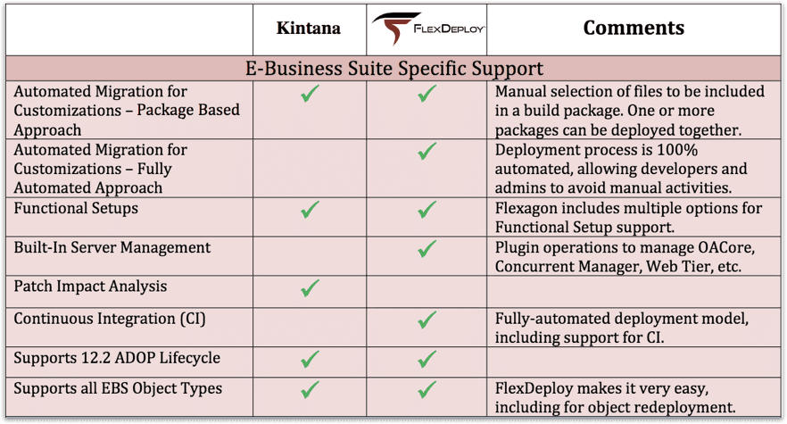 Kintana Alternative FlexDeploy