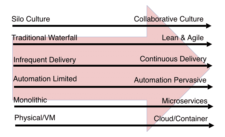 Continuous integration vs continuous delivery - find out which one your business needs.