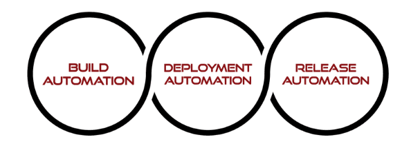 DevOps technologies include automation that reduces manual tasks.