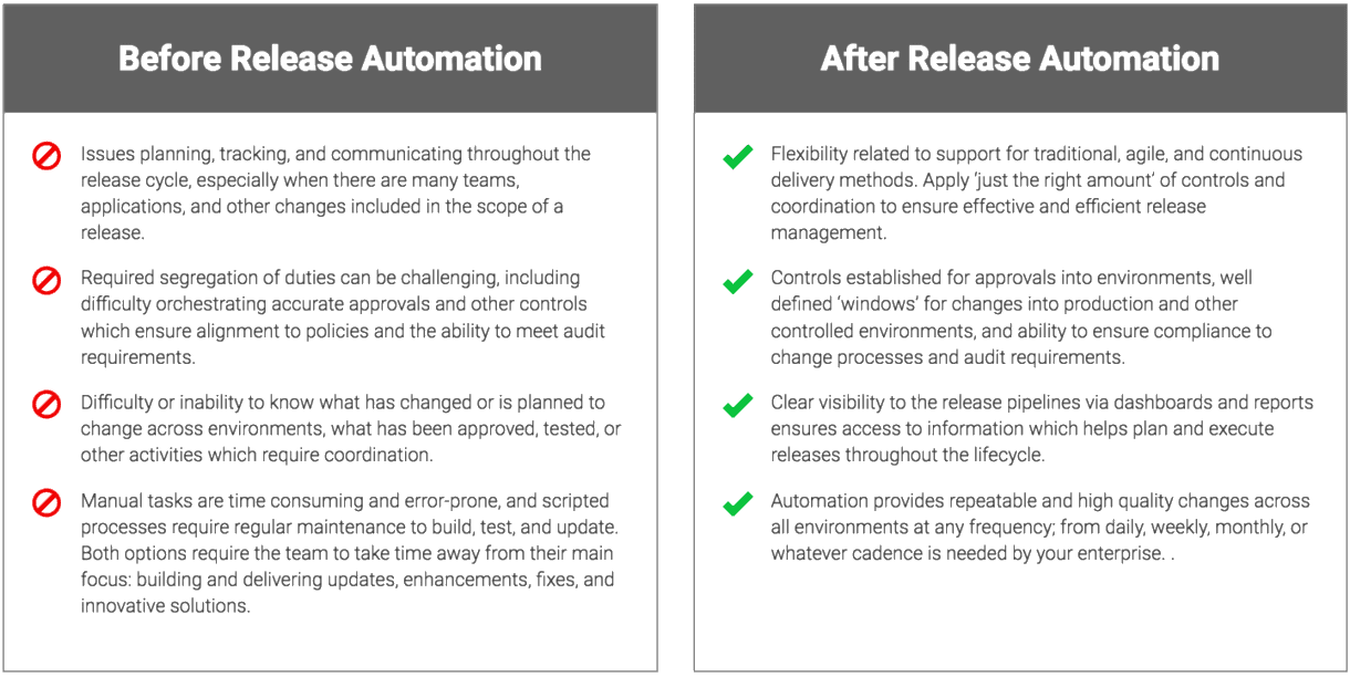 Application Release Automation