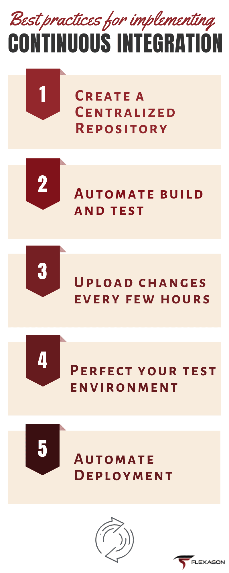 Continuous Integration Best Practices