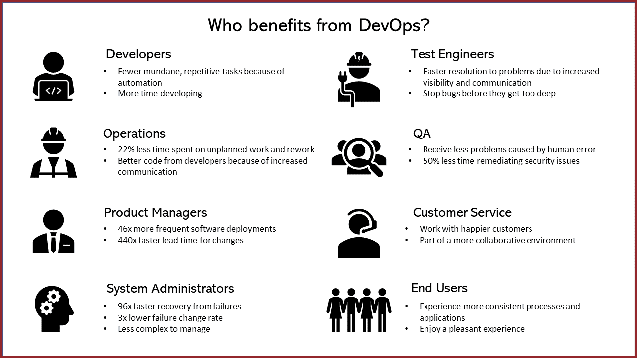 Benefits of DevOps by Role