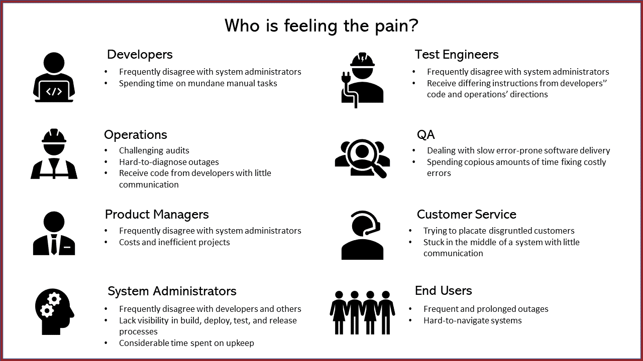 Struggles of DevOps by Role