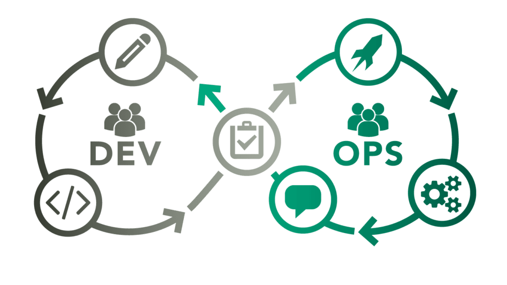 success with devops