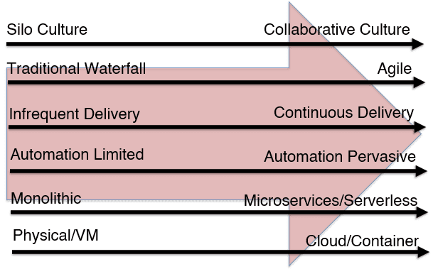 The Shifting IT Landscape