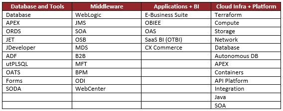 FlexDeploy's Support for the Oracle Ecosystem
