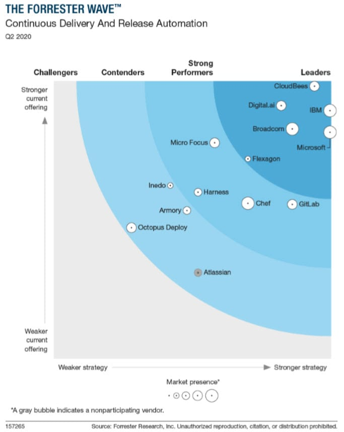 Flexagon named a Leader in the Forreser Wave: CDRA