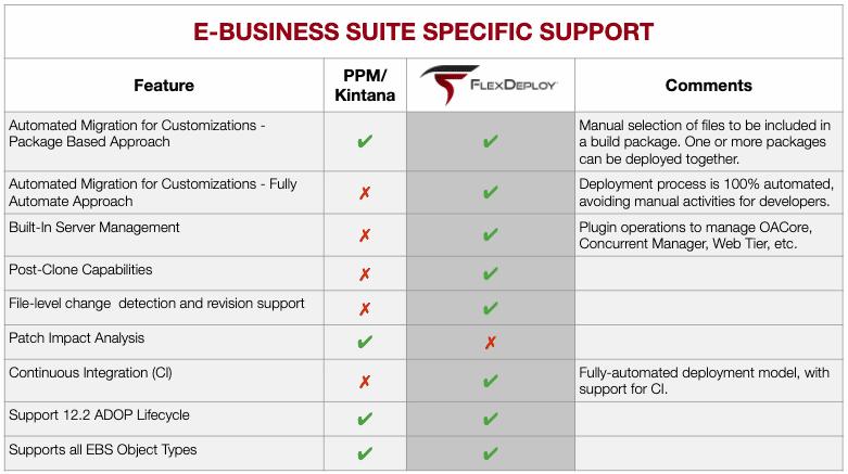 Kintana Vs Flexdeploy comparison