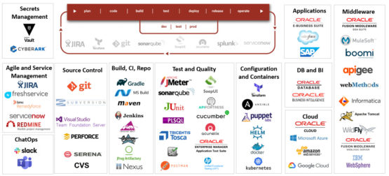 FlexDeploy's Plugins and Integrations