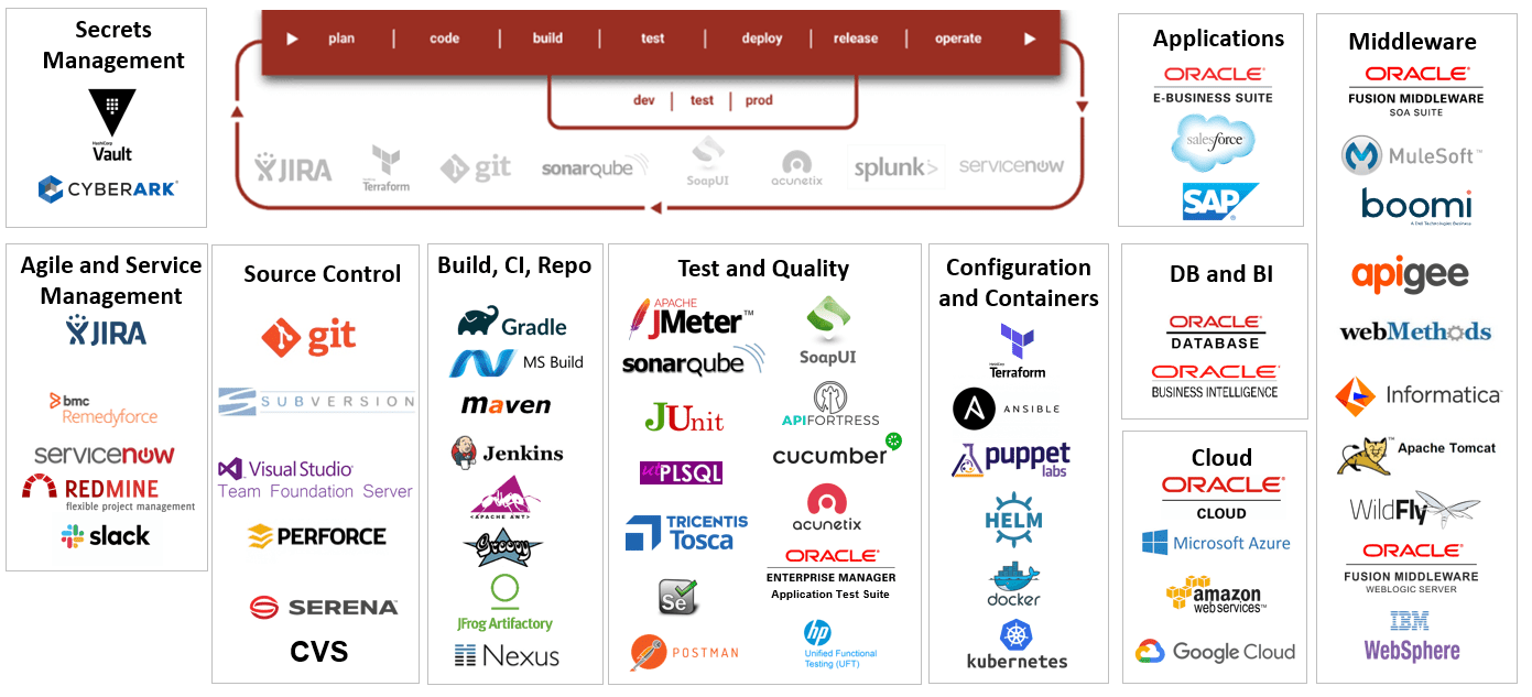 FlexDeploy's Pre-Built Integrations and Plugins