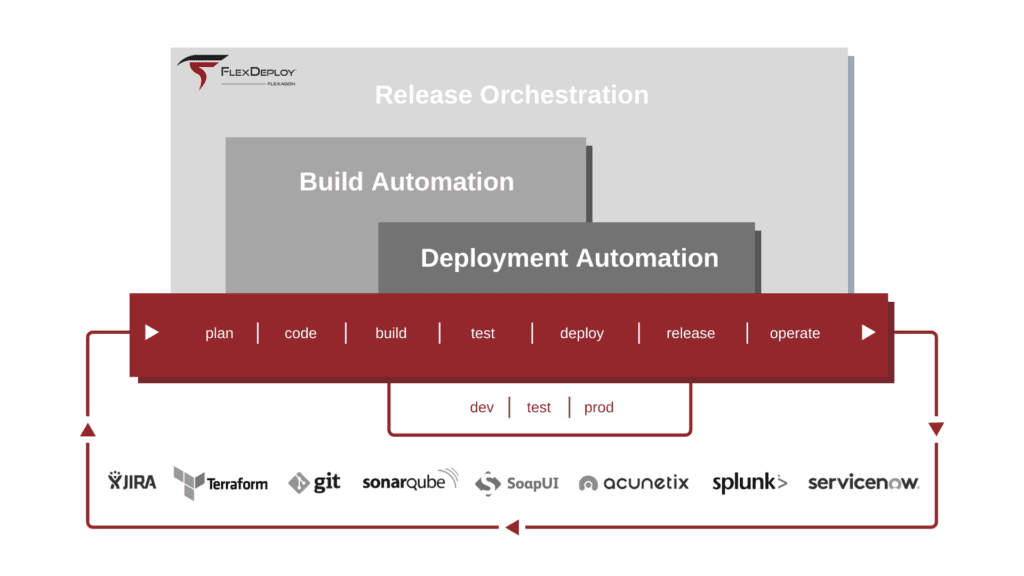 FlexDeploy build automation, deployment automation, and release orchestration