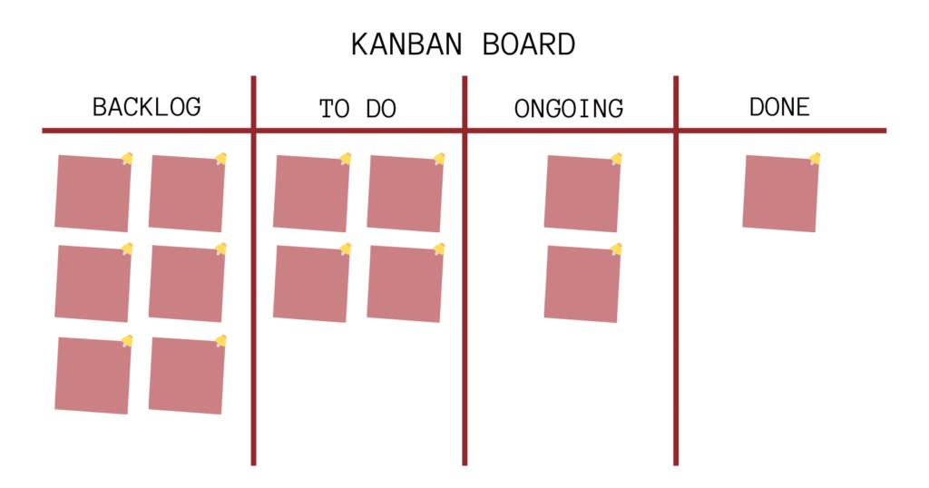 Kanban Board - Software Development Model