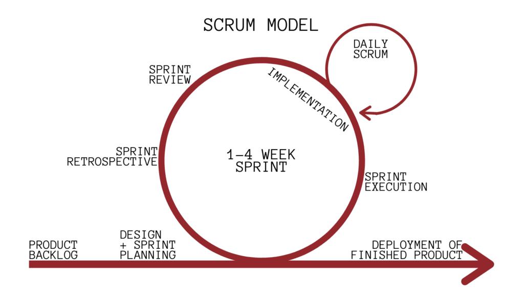 Scrum Software Development Model
