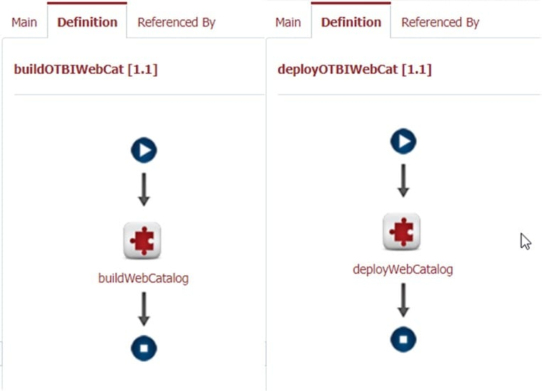 Oracle Transactional BI Build and Deploy Workflows