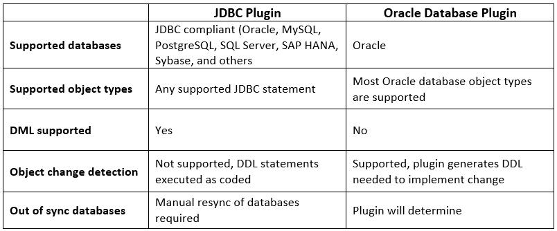 JDBC Plugin vs Oracle Database Plugin