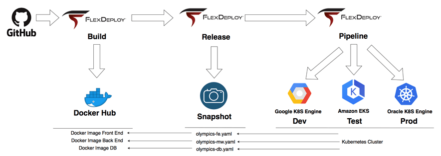 Example of using FlexDeploy to build a Cloud native app with containers