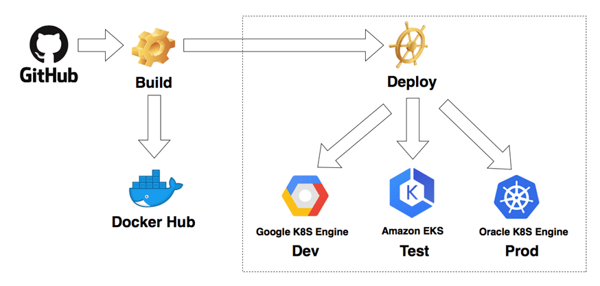 Building a Cloud Native App through Containerization with Google, Amazon, or Oracle Clouds