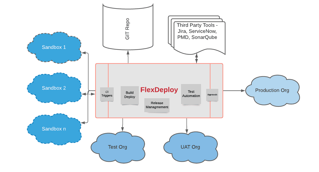 FlexDeploy's Continuous Integration and Deployment for Salesforce Applications